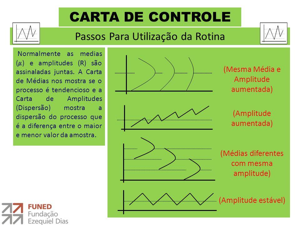 CARTA DE CONTROLE Normalmente as medias (  ) e amplitudes (R) são assinaladas juntas. A Carta de Médias nos mostra se o processo é tendencioso e a Ca