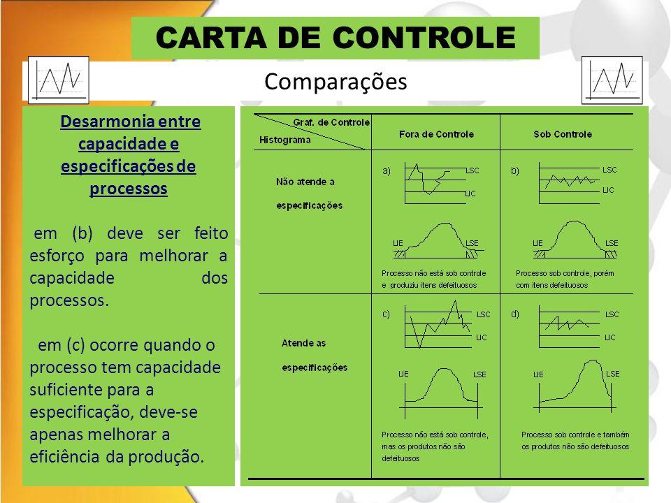 CARTA DE CONTROLE Desarmonia entre capacidade e especificações de processos em (b) deve ser feito esforço para melhorar a capacidade dos processos. em