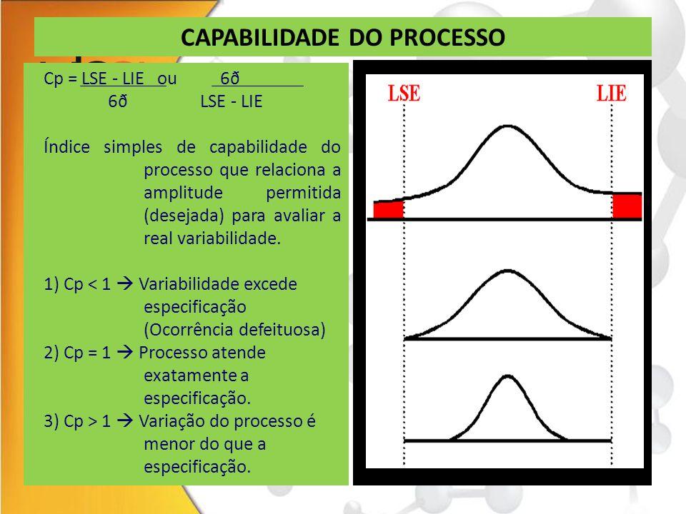 CONTROLE DE PROCESSOS Limites Unilaterais de Especificação Cpi = - LIE Cps = LSE - 3ð 3ð Cpk (Limite bilateral de especificação)  Considera também a posição média do processo, utilizando o menor dos índices unilaterais.