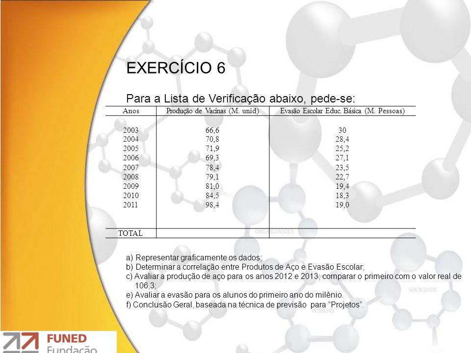 EXERCÍCIO 6 Para a Lista de Verificação abaixo, pede-se: AnosProdução de Vacinas (M. unid)Evasão Escolar Educ. Básica (M. Pessoas) 200366,630 200470,8