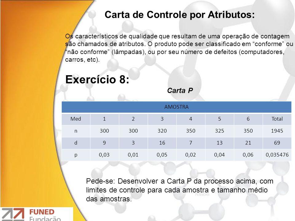 UNIDADENúmero de Defeitos 11 23 32 41 50 62 71 85 Exercício 10 O número de defeitos por unidade produzida é dado na tabela abaixo.