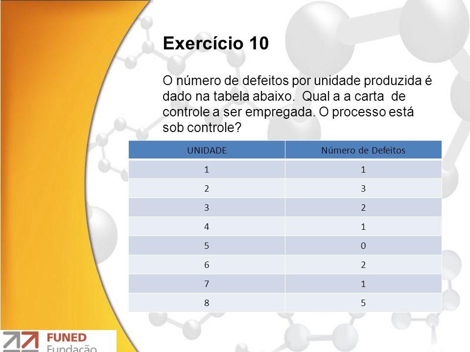 UNIDADENúmero de Defeitos 11 23 32 41 50 62 71 85 Exercício 10 O número de defeitos por unidade produzida é dado na tabela abaixo. Qual a a carta de c