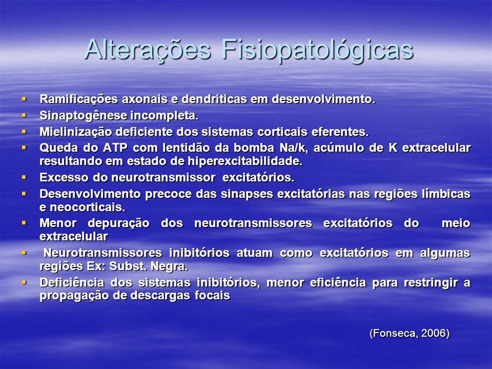 Classificação Clinica  1.Sutis  2.