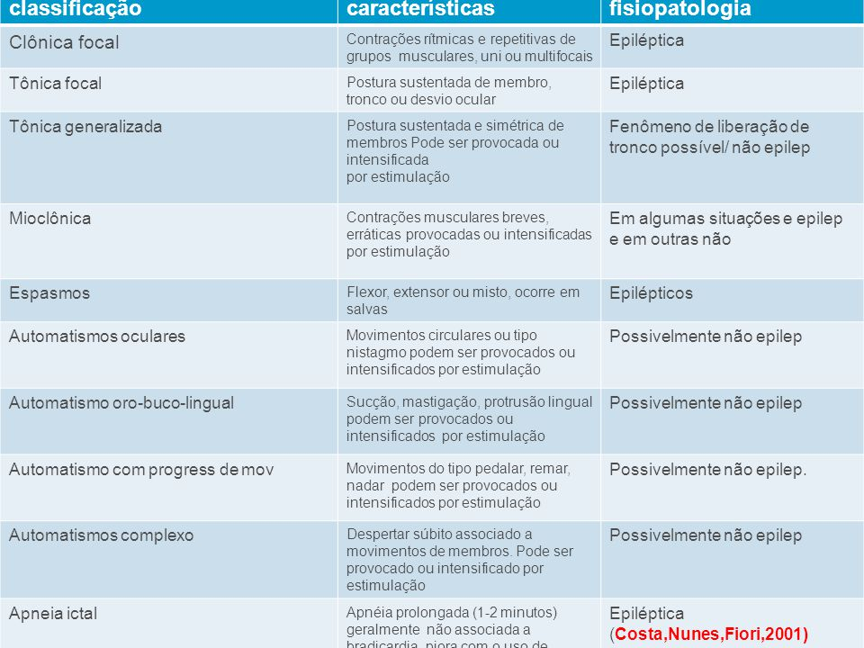 Eletroencefalografia  EEG: Ritmo de base: Ritmo de base: Ativ.