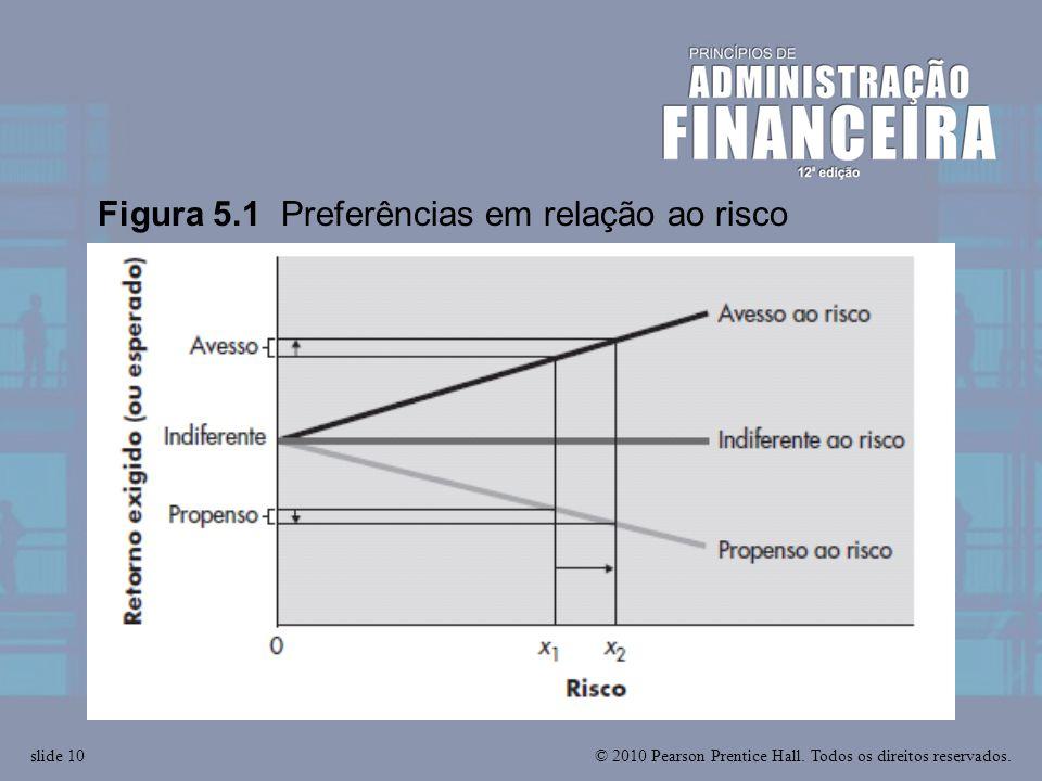 © 2010 Pearson Prentice Hall. Todos os direitos reservados.slide 10 Figura 5.1 Preferências em relação ao risco