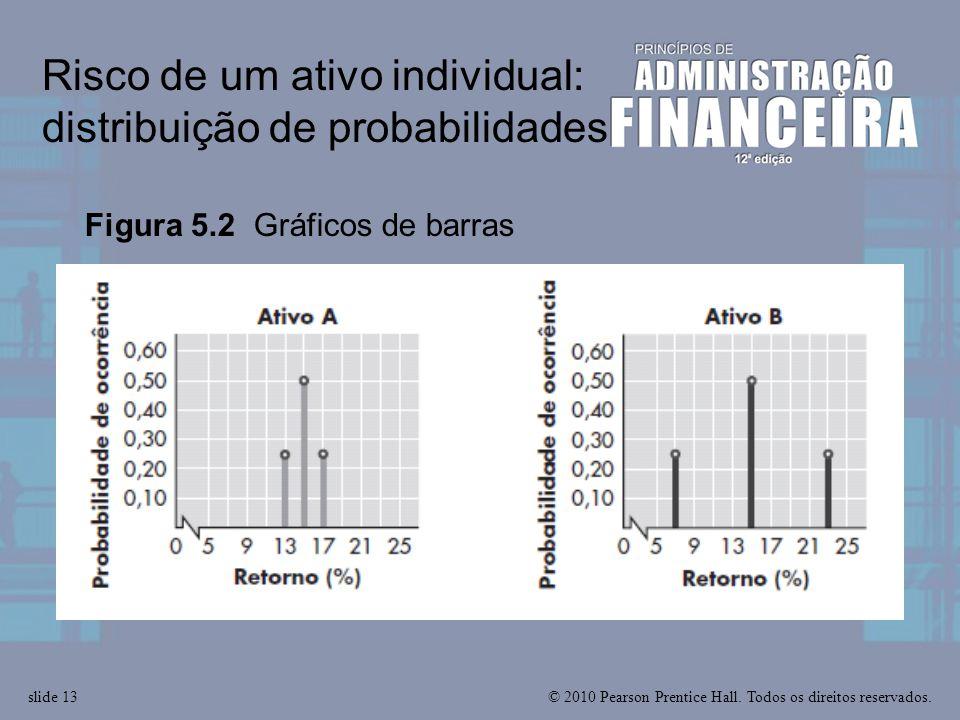 © 2010 Pearson Prentice Hall. Todos os direitos reservados.slide 13 Risco de um ativo individual: distribuição de probabilidades Figura 5.2 Gráficos d