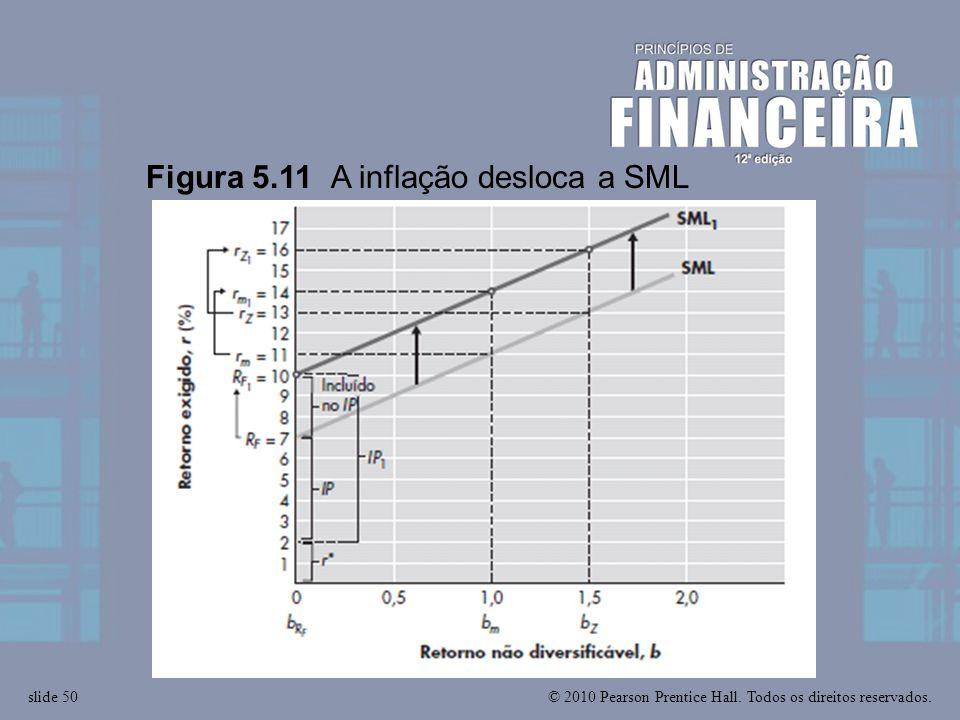 © 2010 Pearson Prentice Hall. Todos os direitos reservados.slide 50 Figura 5.11 A inflação desloca a SML