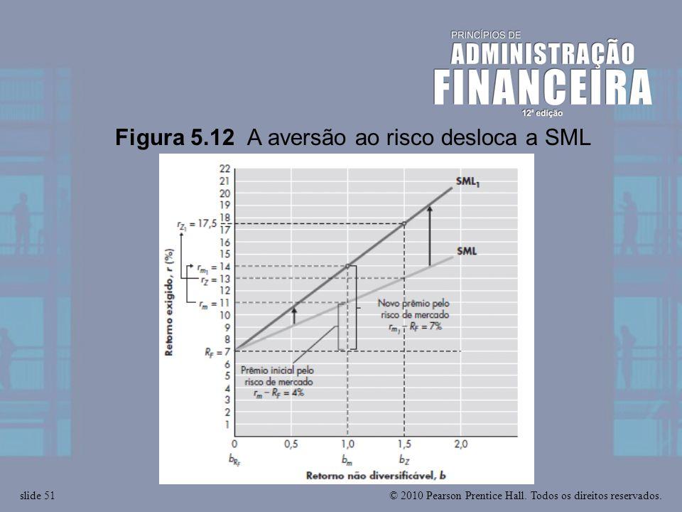 © 2010 Pearson Prentice Hall. Todos os direitos reservados.slide 51 Figura 5.12 A aversão ao risco desloca a SML