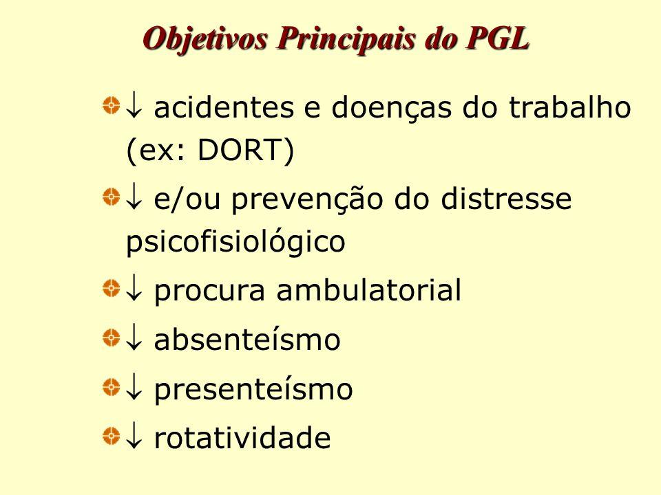 Objetivos Principais do PGL  acidentes e doenças do trabalho (ex: DORT)  e/ou prevenção do distresse psicofisiológico  procura ambulatorial  absenteísmo  presenteísmo  rotatividade