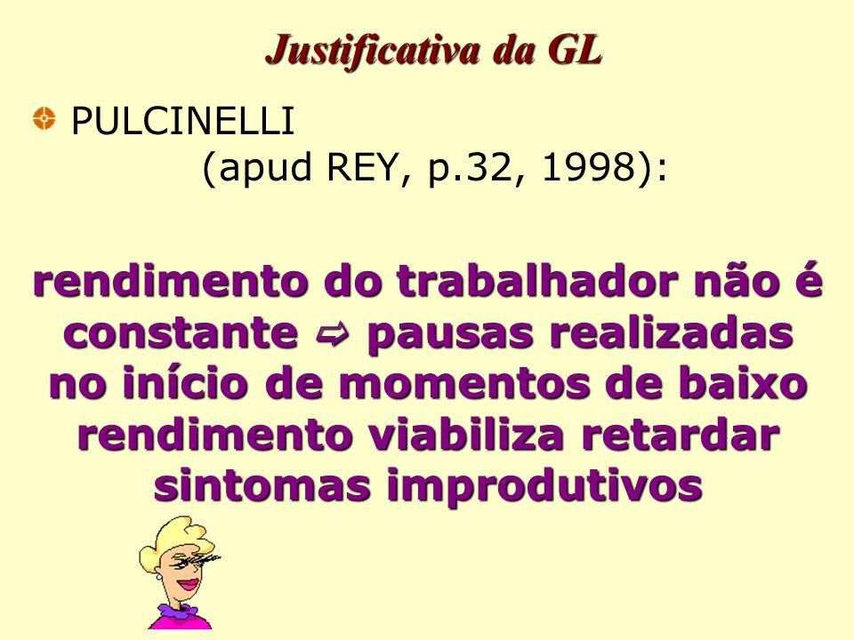 Justificativa da GL PULCINELLI (apud REY, p.32, 1998): rendimento do trabalhador não é constante  pausas realizadas no início de momentos de baixo rendimento viabiliza retardar sintomas improdutivos