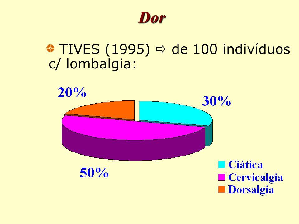 Dor TIVES (1995)  de 100 indivíduos c/ lombalgia: