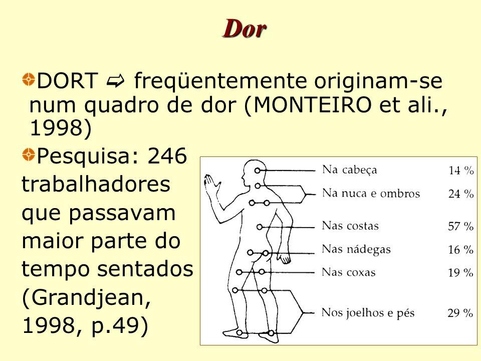 DORT  freqüentemente originam-se num quadro de dor (MONTEIRO et ali., 1998) Pesquisa: 246 trabalhadores que passavam maior parte do tempo sentados (Grandjean, 1998, p.49) Dor