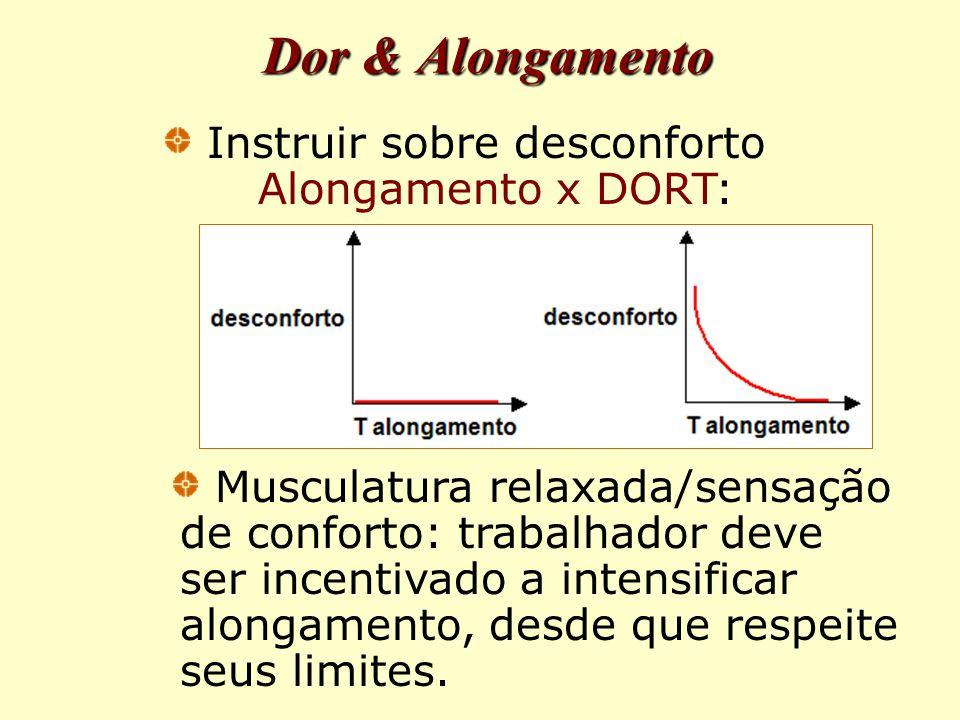 Dor & Alongamento Instruir sobre desconforto Alongamento x DORT: Musculatura relaxada/sensação de conforto: trabalhador deve ser incentivado a intensificar alongamento, desde que respeite seus limites.