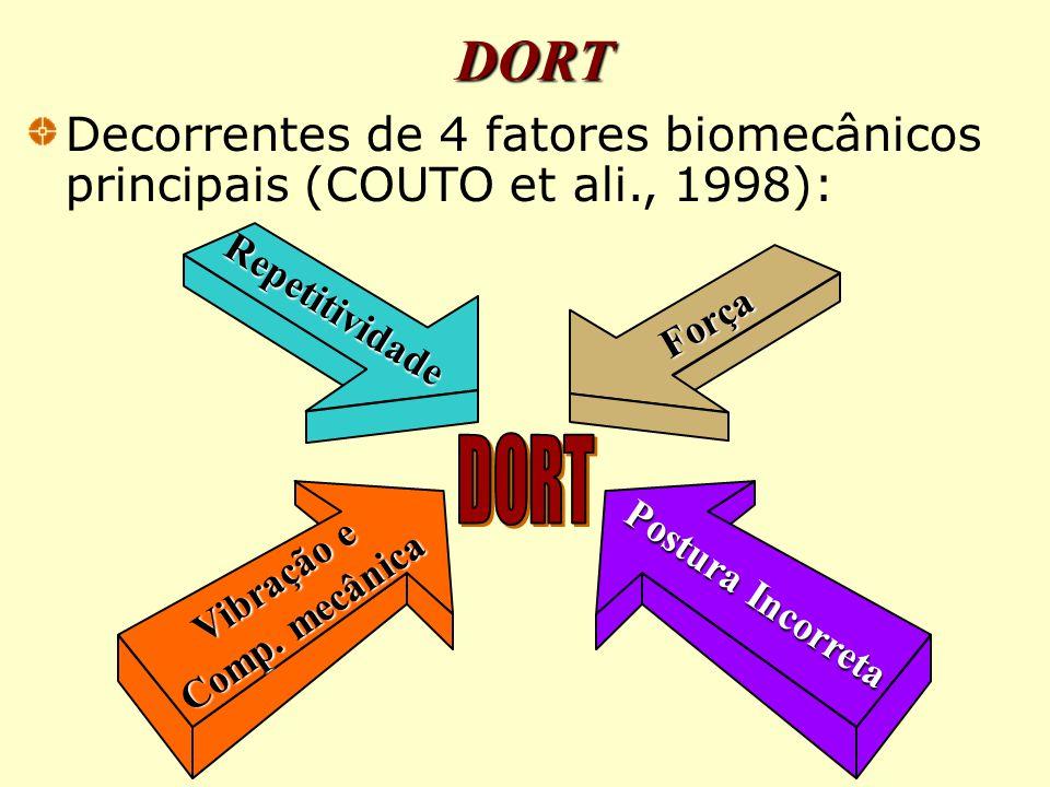 DORT Decorrentes de 4 fatores biomecânicos principais (COUTO et ali., 1998): Postura Incorreta Repetitividade Vibração e Comp.