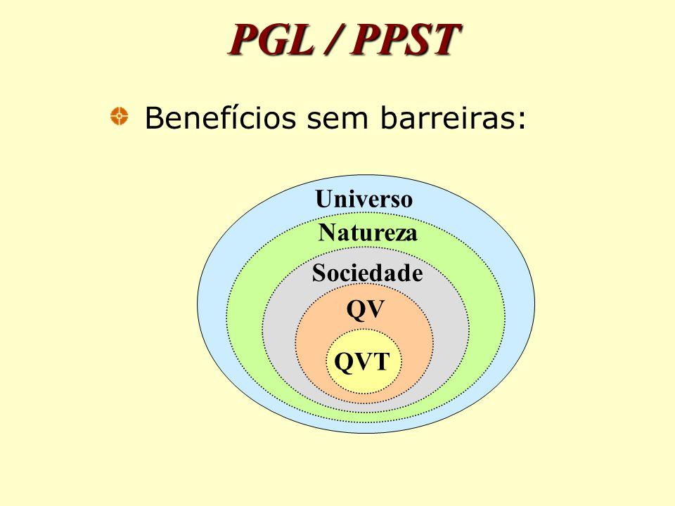 PGL / PPST Benefícios sem barreiras: Natureza QV Sociedade QVT Universo