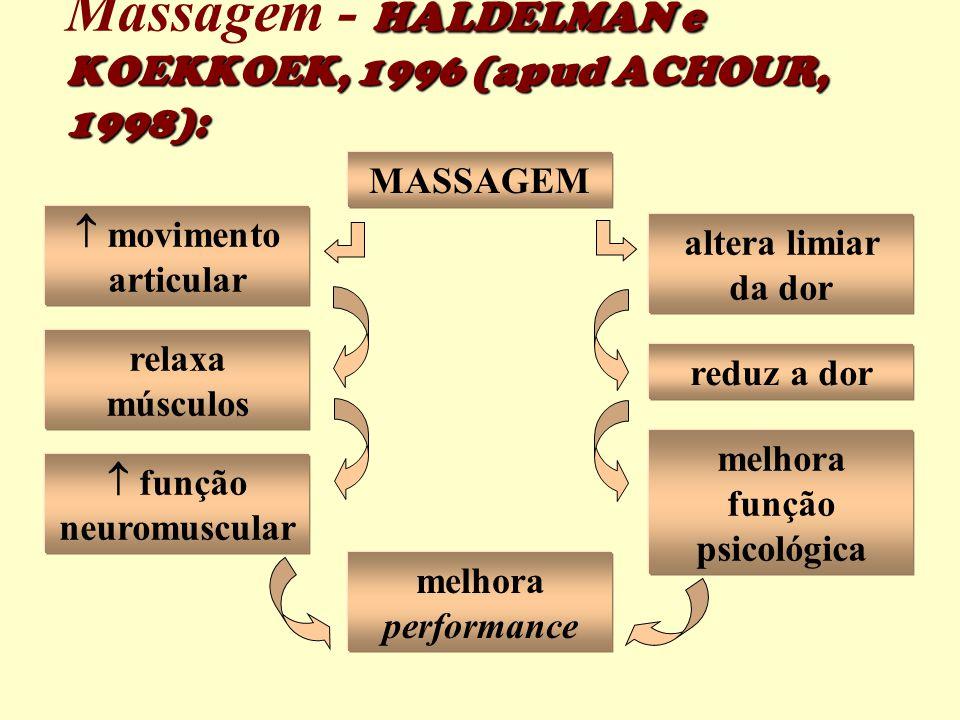 MASSAGEM  movimento articular altera limiar da dor relaxa músculos  função neuromuscular reduz a dor melhora função psicológica melhora performance HALDELMAN e KOEKKOEK, 1996 (apud ACHOUR, 1998): Massagem - HALDELMAN e KOEKKOEK, 1996 (apud ACHOUR, 1998):
