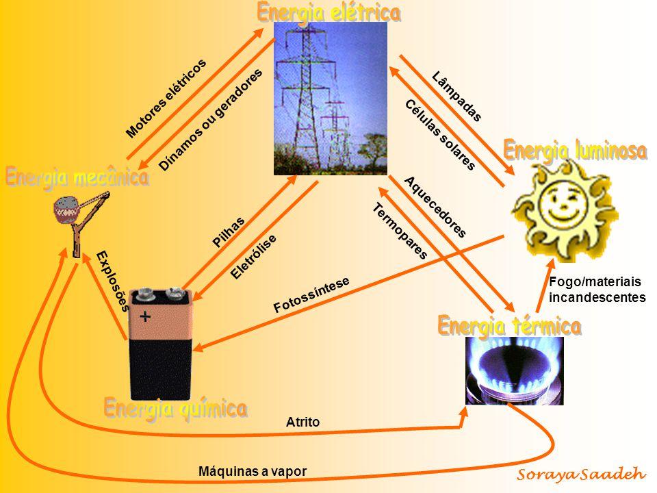 Motores elétricos Dínamos ou geradores Pilhas Eletrólise Termopares Aquecedores Células solares Lâmpadas Máquinas a vapor Atrito Fogo/materiais incand