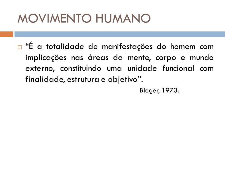 MOVIMENTO HUMANO  É a totalidade de manifestações do homem com implicações nas áreas da mente, corpo e mundo externo, constituindo uma unidade funcional com finalidade, estrutura e objetivo .