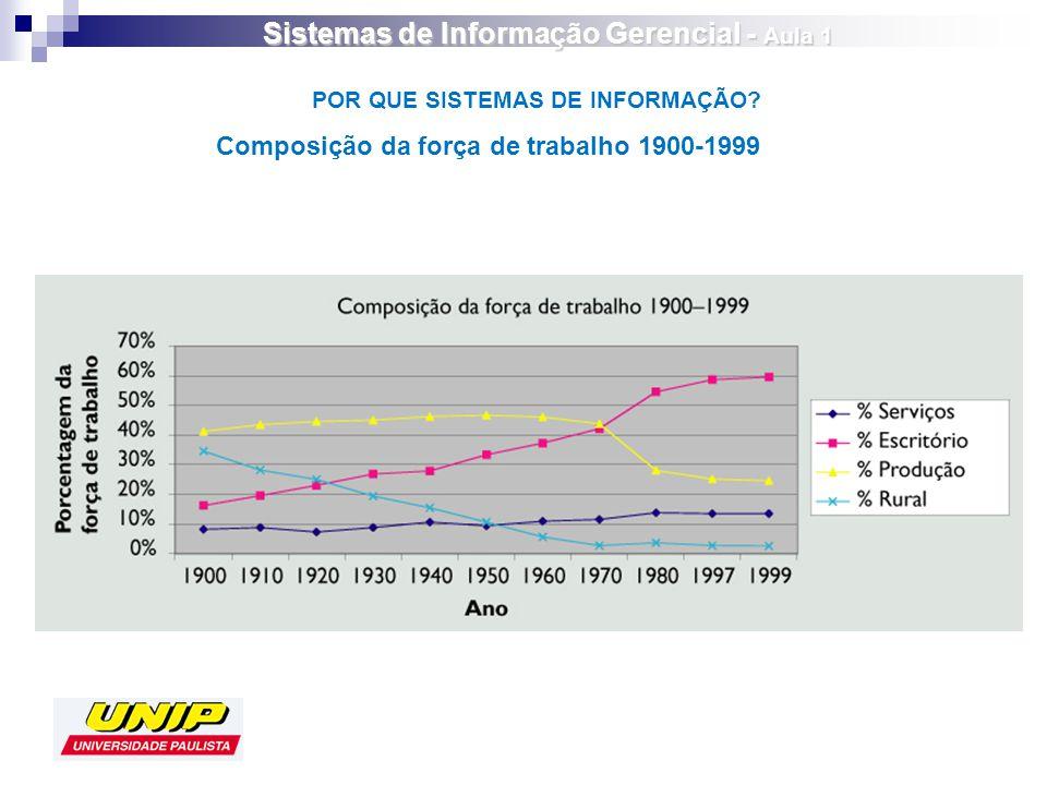 Composição da força de trabalho 1900-1999 POR QUE SISTEMAS DE INFORMAÇÃO? Sistemas de Informação Gerencial - Aula 1