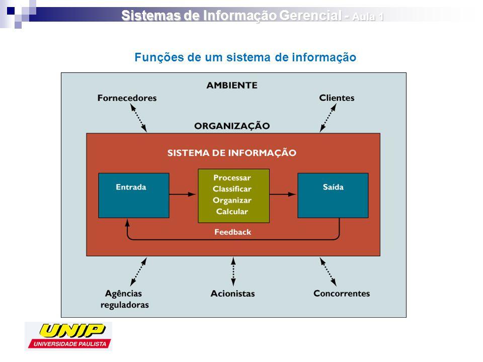 Funções de um sistema de informação Sistemas de Informação Gerencial - Aula 1