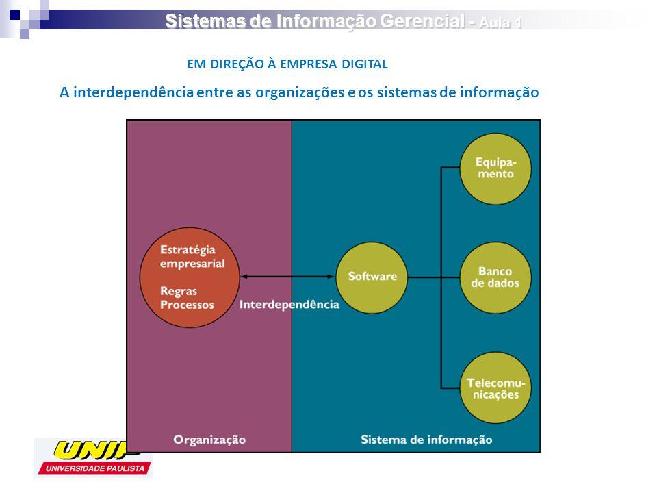 EM DIREÇÃO À EMPRESA DIGITAL A interdependência entre as organizações e os sistemas de informação Sistemas de Informação Gerencial - Aula 1