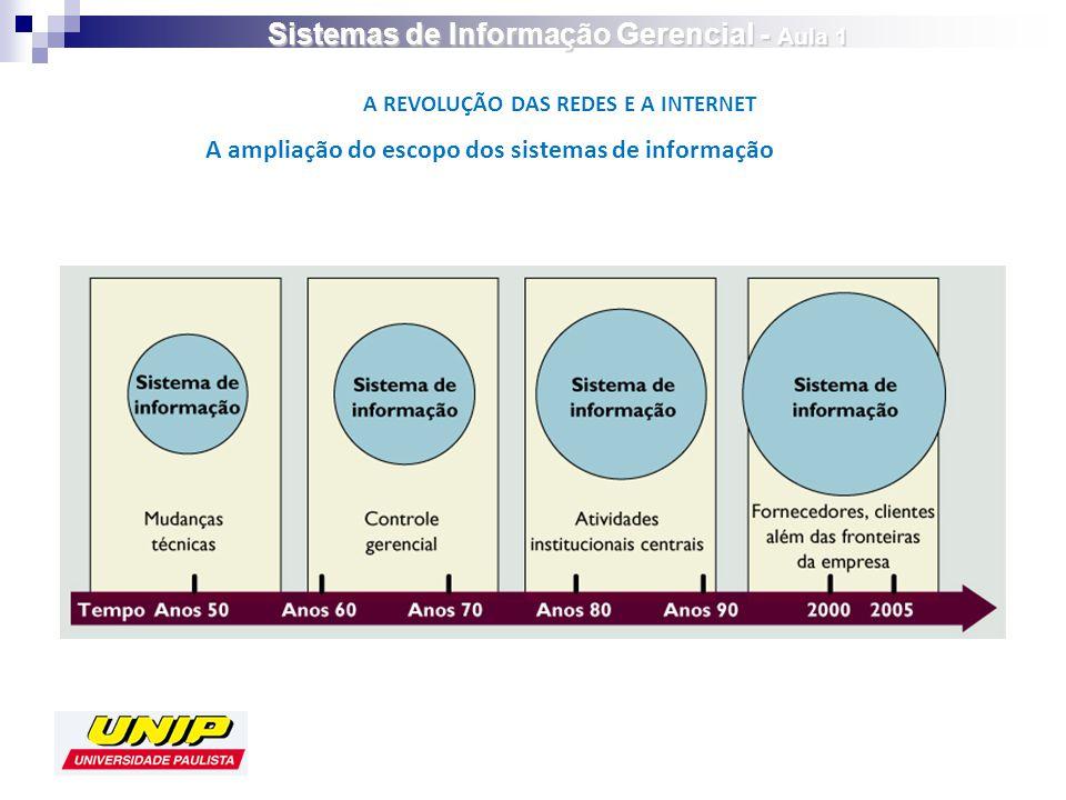 A REVOLUÇÃO DAS REDES E A INTERNET A ampliação do escopo dos sistemas de informação Sistemas de Informação Gerencial - Aula 1