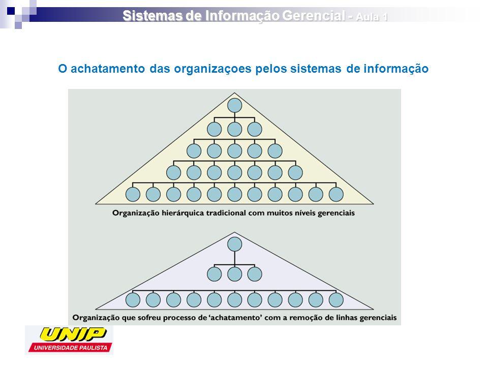 O achatamento das organizaçoes pelos sistemas de informação Sistemas de Informação Gerencial - Aula 1