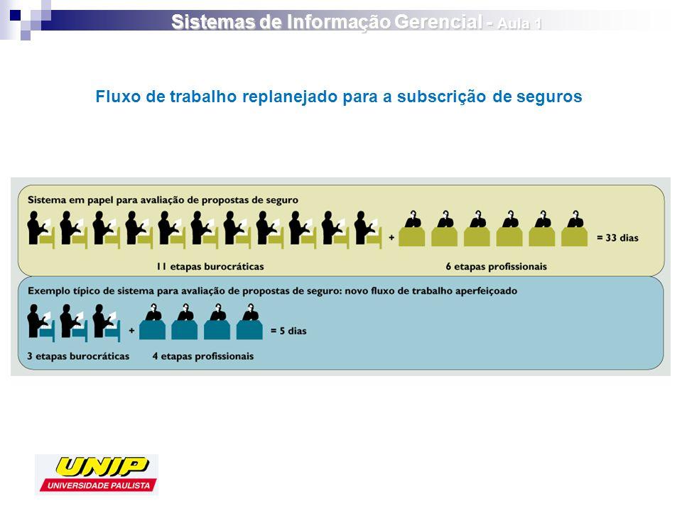 Fluxo de trabalho replanejado para a subscrição de seguros Sistemas de Informação Gerencial - Aula 1