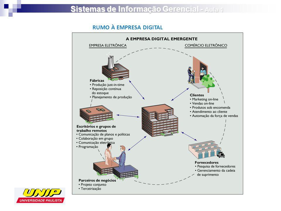 RUMO À EMPRESA DIGITAL Sistemas de Informação Gerencial - Aula 1
