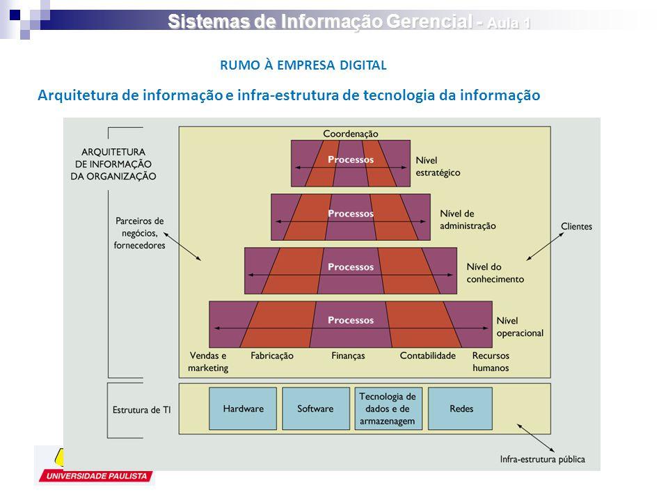 Arquitetura de informação e infra-estrutura de tecnologia da informação RUMO À EMPRESA DIGITAL Sistemas de Informação Gerencial - Aula 1