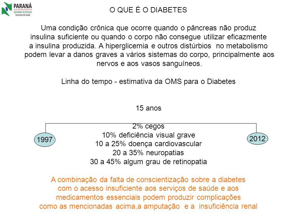 O QUE É O DIABETES Uma condição crônica que ocorre quando o pâncreas não produz insulina suficiente ou quando o corpo não consegue utilizar eficazment
