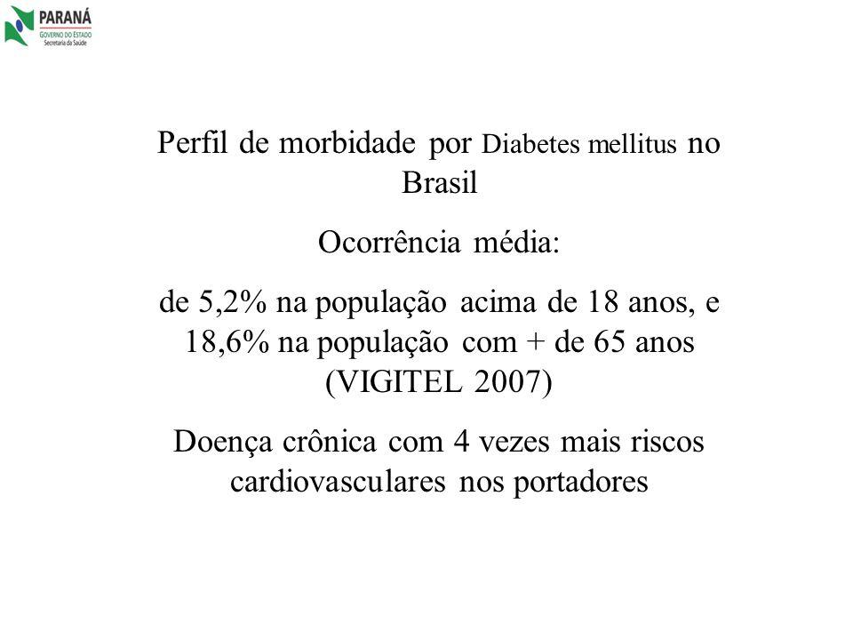 Perfil de morbidade por Diabetes mellitus no Brasil Ocorrência média: de 5,2% na população acima de 18 anos, e 18,6% na população com + de 65 anos (VI
