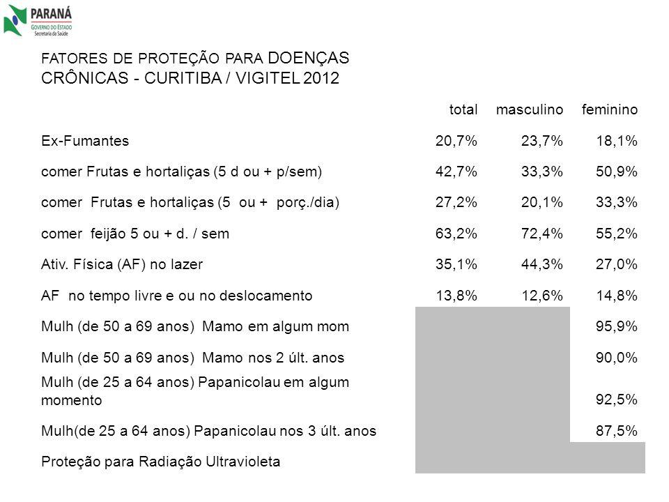 FATORES DE PROTEÇÃO PARA DOENÇAS CRÔNICAS - CURITIBA / VIGITEL 2012 totalmasculinofeminino Ex-Fumantes20,7%23,7%18,1% comer Frutas e hortaliças (5 d o
