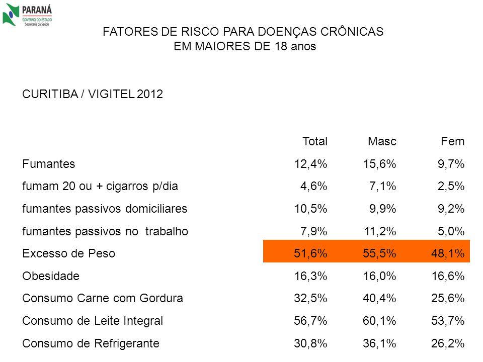 FATORES DE RISCO PARA DOENÇAS CRÔNICAS EM MAIORES DE 18 anos CURITIBA / VIGITEL 2012 TotalMascFem Fumantes12,4%15,6%9,7% fumam 20 ou + cigarros p/dia4