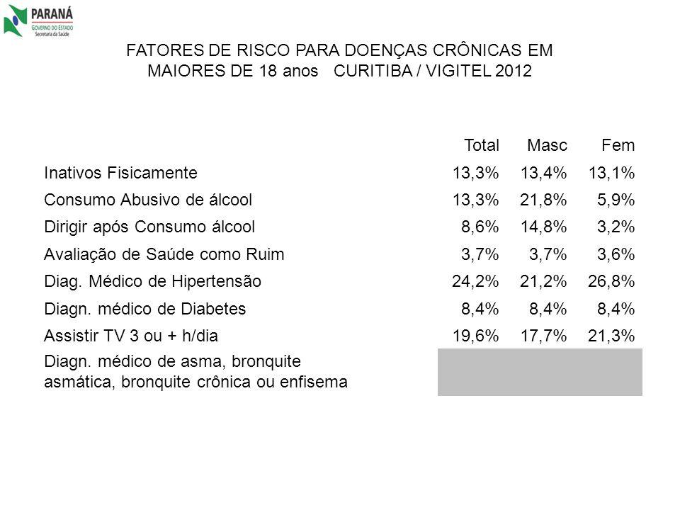 FATORES DE RISCO PARA DOENÇAS CRÔNICAS EM MAIORES DE 18 anos CURITIBA / VIGITEL 2012 TotalMascFem Inativos Fisicamente13,3%13,4%13,1% Consumo Abusivo