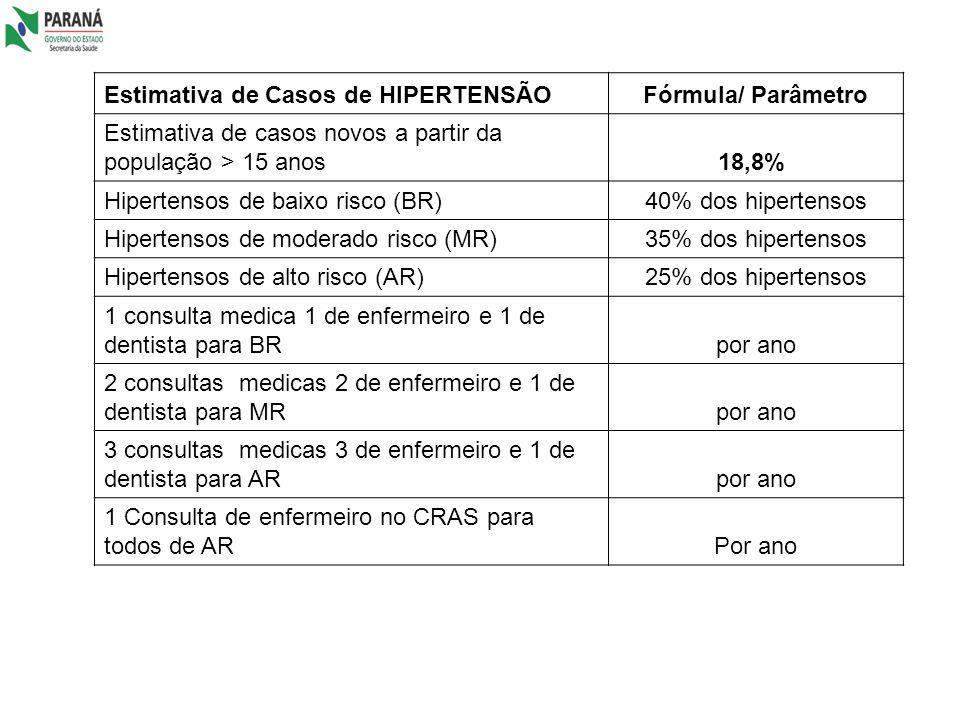 Estimativa de Casos de HIPERTENSÃOFórmula/ Parâmetro Estimativa de casos novos a partir da população > 15 anos18,8% Hipertensos de baixo risco (BR)40%