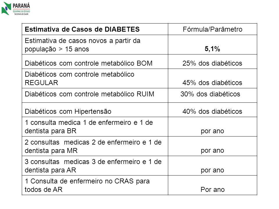 Estimativa de Casos de DIABETESFórmula/Parâmetro Estimativa de casos novos a partir da população > 15 anos5,1% Diabéticos com controle metabólico BOM2