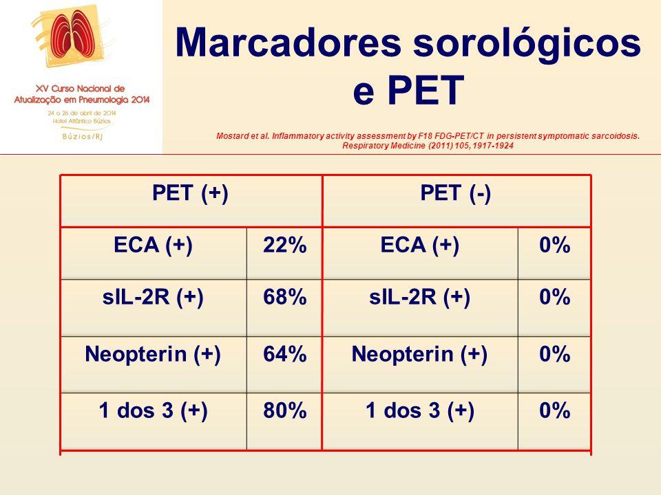 PET (+)PET (-) ECA (+)22%ECA (+)0% sIL-2R (+)68%sIL-2R (+)0% Neopterin (+)64%Neopterin (+)0% 1 dos 3 (+)80%1 dos 3 (+)0% Marcadores sorológicos e PET