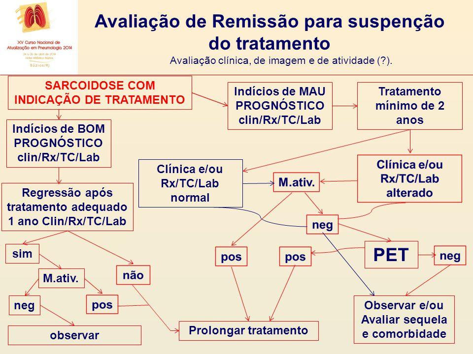 SARCOIDOSE COM INDICAÇÃO DE TRATAMENTO Indícios de BOM PROGNÓSTICO clin/Rx/TC/Lab sim M.ativ. neg observar Tratamento mínimo de 2 anos Clínica e/ou Rx