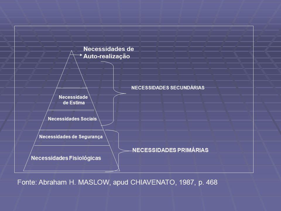 Necessidades Fisiológicas Necessidades Sociais Necessidades de Auto-realização NECESSIDADES PRIMÁRIAS NECESSIDADES SECUNDÁRIAS Necessidades de Seguran