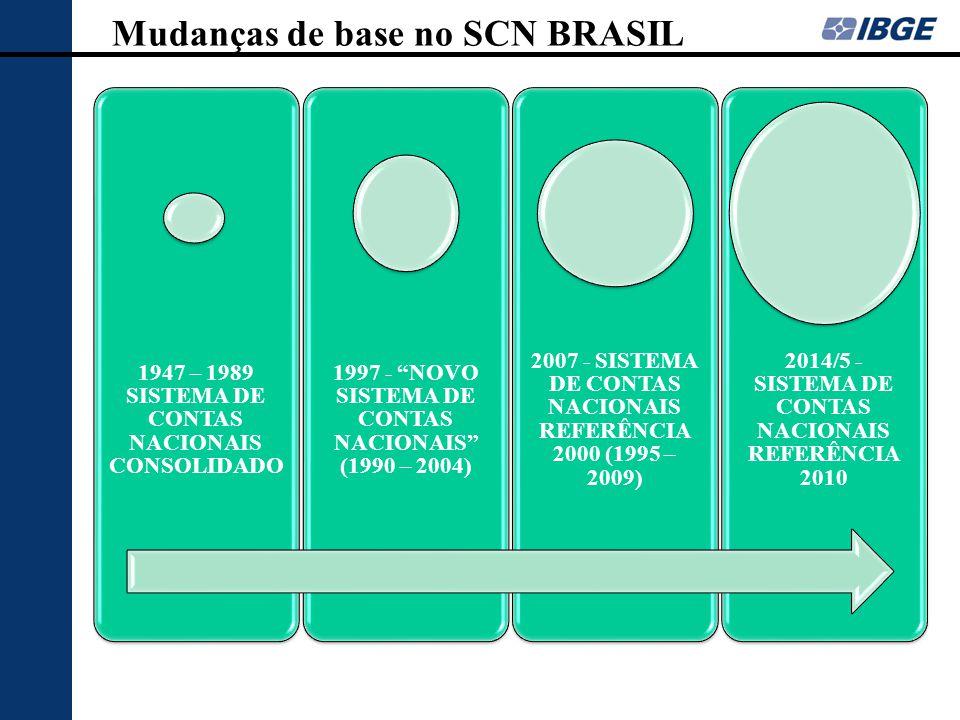 "Mudanças de base no SCN BRASIL 1947 – 1989 SISTEMA DE CONTAS NACIONAIS CONSOLIDADO 1997 - ""NOVO SISTEMA DE CONTAS NACIONAIS"" (1990 – 2004) 2007 - SIST"