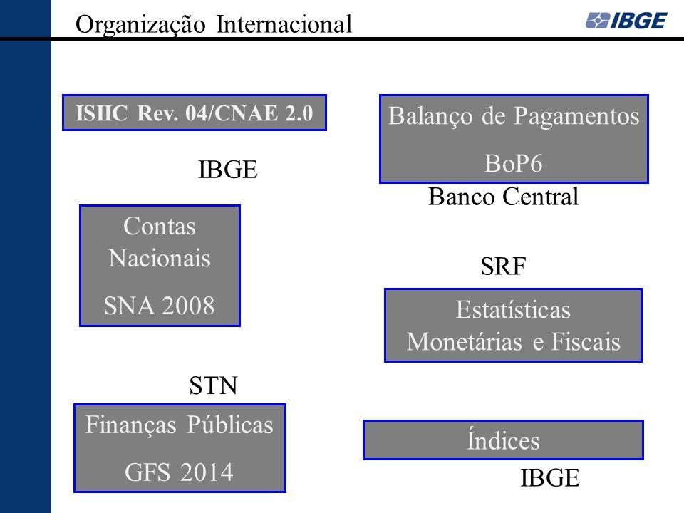 Organização Internacional Contas Nacionais SNA 2008 Balanço de Pagamentos BoP6 Finanças Públicas GFS 2014 Estatísticas Monetárias e Fiscais ISIIC Rev.
