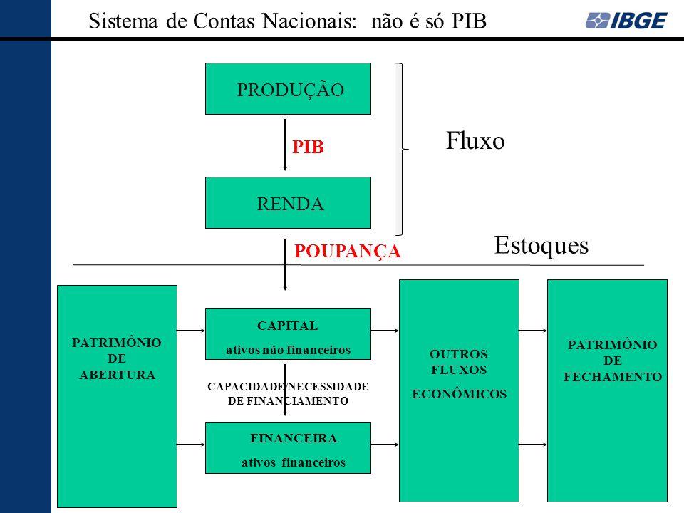 PRODUÇÃO RENDA PATRIMÔNIO DE ABERTURA PATRIMÔNIO DE FECHAMENTO OUTROS FLUXOS ECONÔMICOS CAPITAL ativos não financeiros FINANCEIRA ativos financeiros P