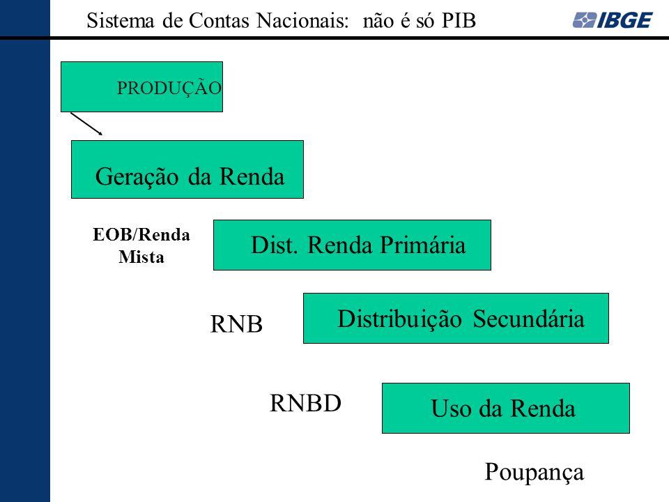 PRODUÇÃO Sistema de Contas Nacionais: não é só PIB Geração da Renda Dist. Renda Primária Distribuição Secundária Uso da Renda EOB/Renda Mista RNB RNBD