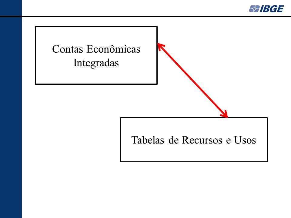 Contas Econômicas Integradas Tabelas de Recursos e Usos