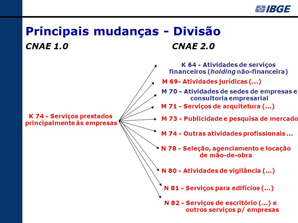 Principais mudanças - Divisão CNAE 1.0CNAE 2.0 K 74 - Serviços prestados principalmente às empresas K 64 - Atividades de serviços financeiros (holding