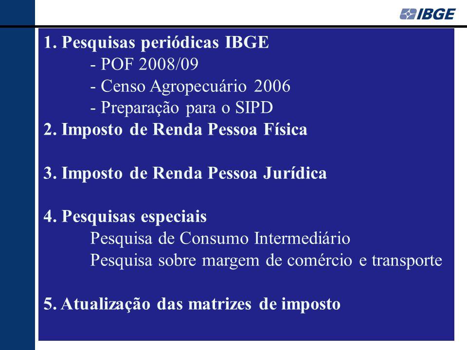 1. Pesquisas periódicas IBGE - POF 2008/09 - Censo Agropecuário 2006 - Preparação para o SIPD 2. Imposto de Renda Pessoa Física 3. Imposto de Renda Pe