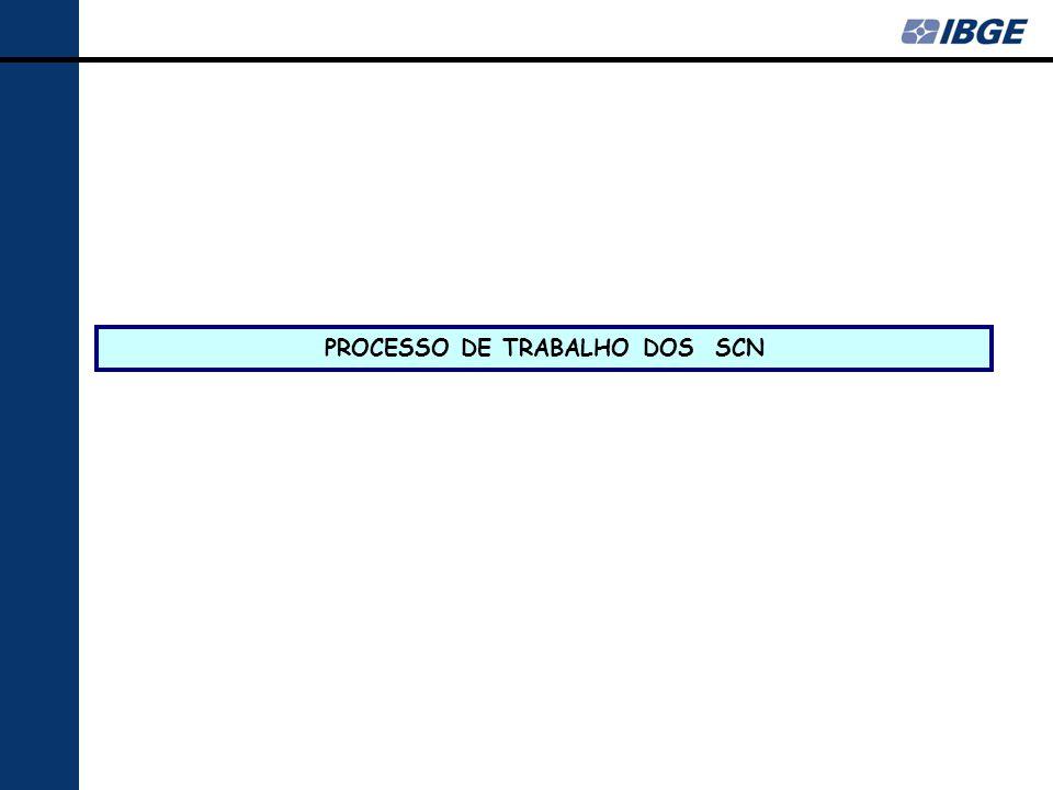 PROCESSO DE TRABALHO DOS SCN