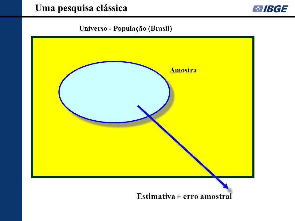 Universo - População (Brasil) Amostra Estimativa + erro amostral Uma pesquisa clássica