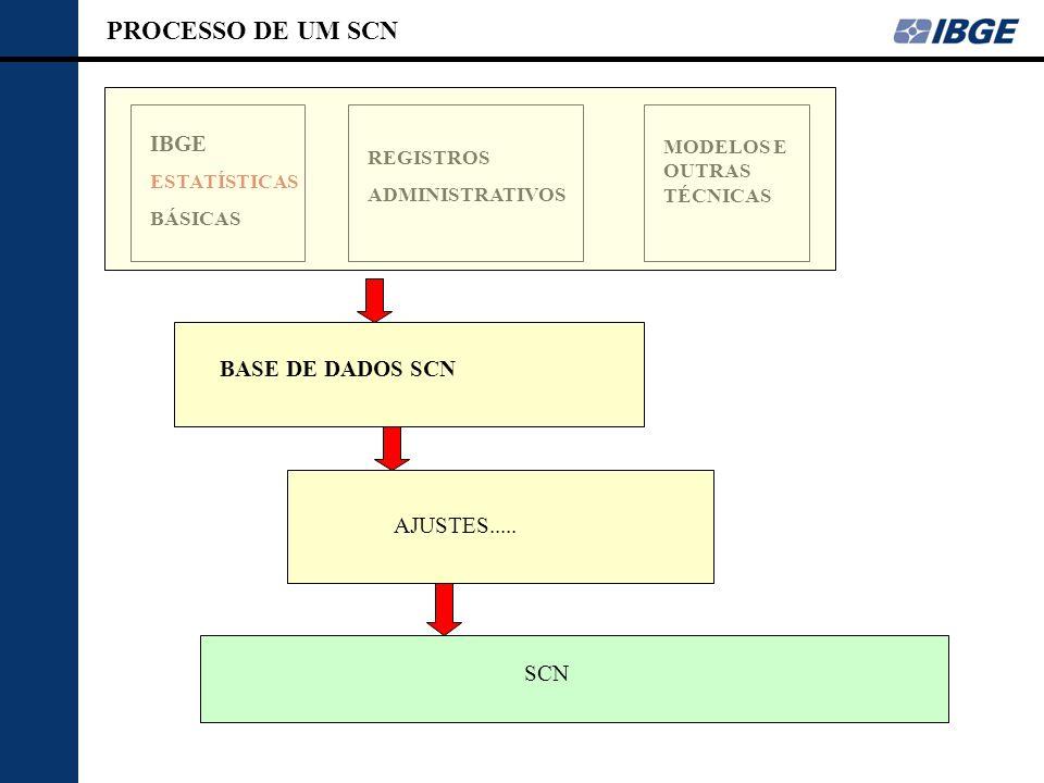 PROCESSO DE UM SCN IBGE ESTATÍSTICAS BÁSICAS REGISTROS ADMINISTRATIVOS MODELOS E OUTRAS TÉCNICAS BASE DE DADOS SCN AJUSTES..... SCN